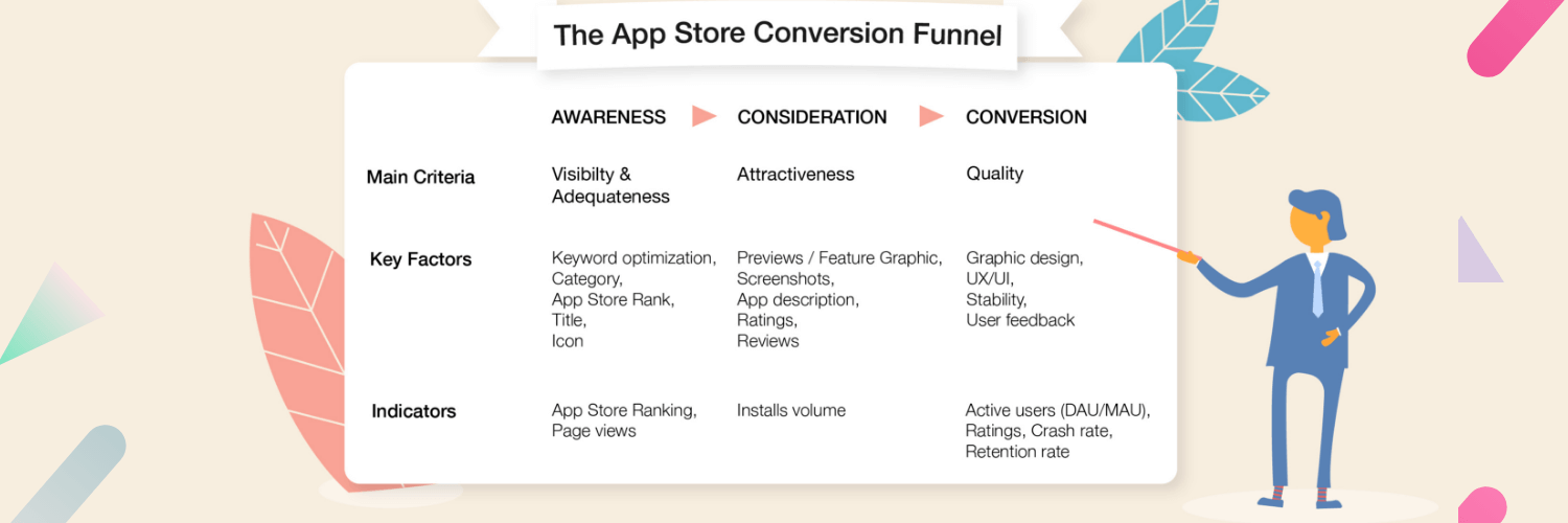 NCT - AppStore Optimization A