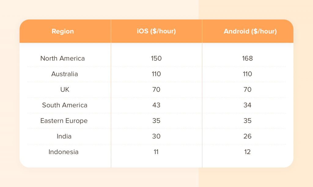 App Development cost  of country