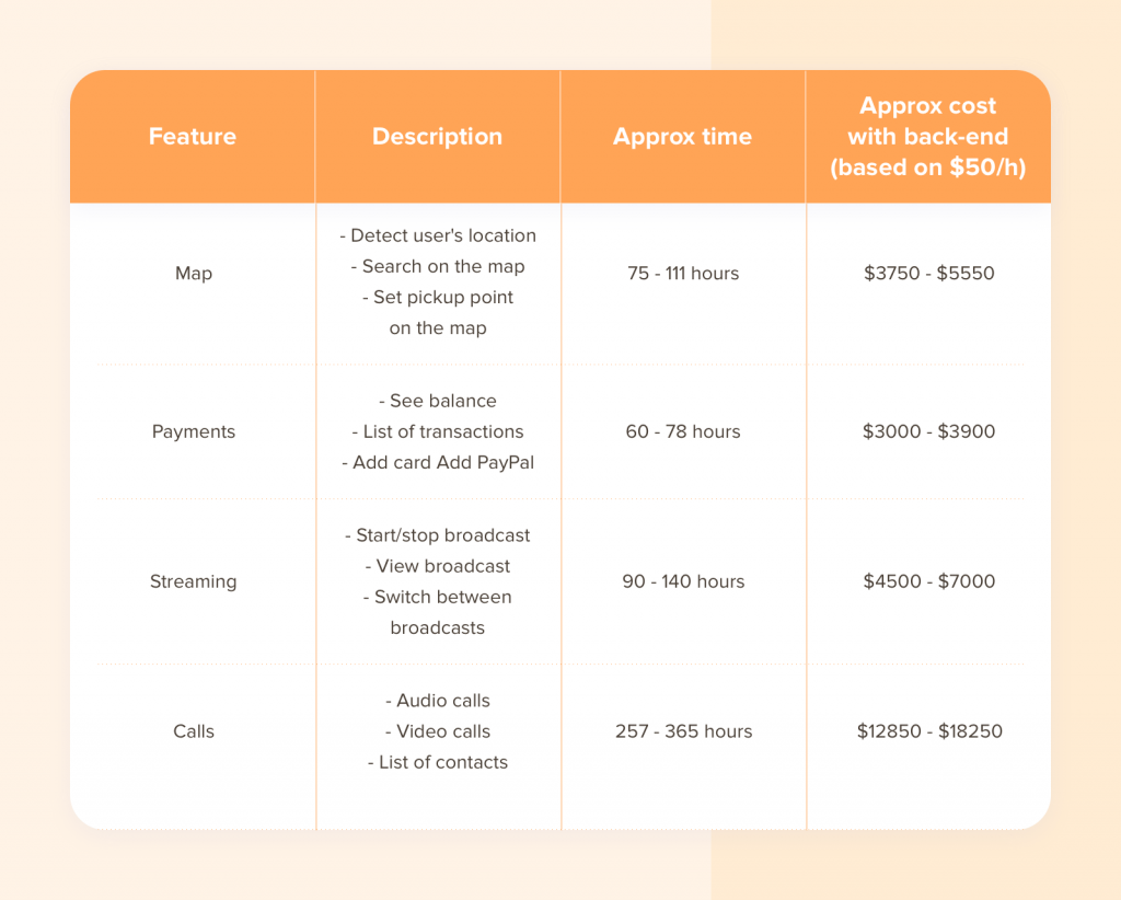 App Development cost for feature