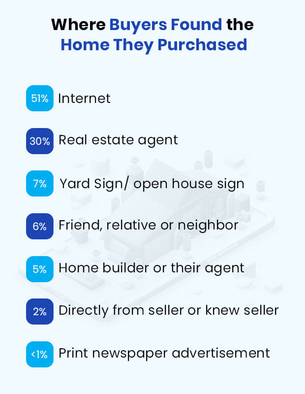 Guide on Real Estate App Development