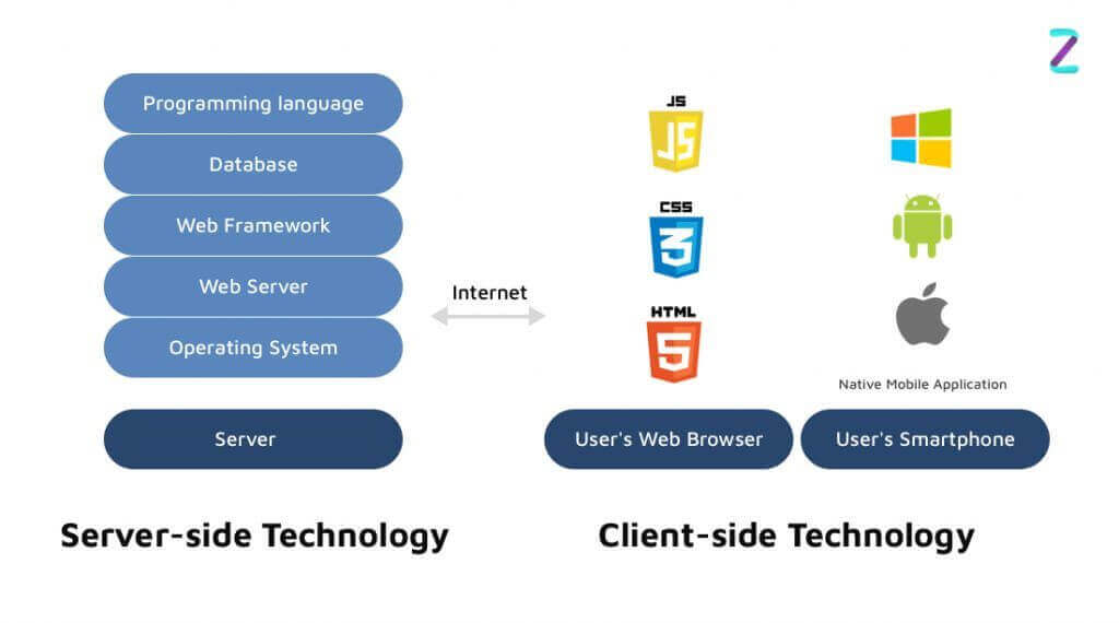 Technology Stack For On-Demand Appointment Booking App