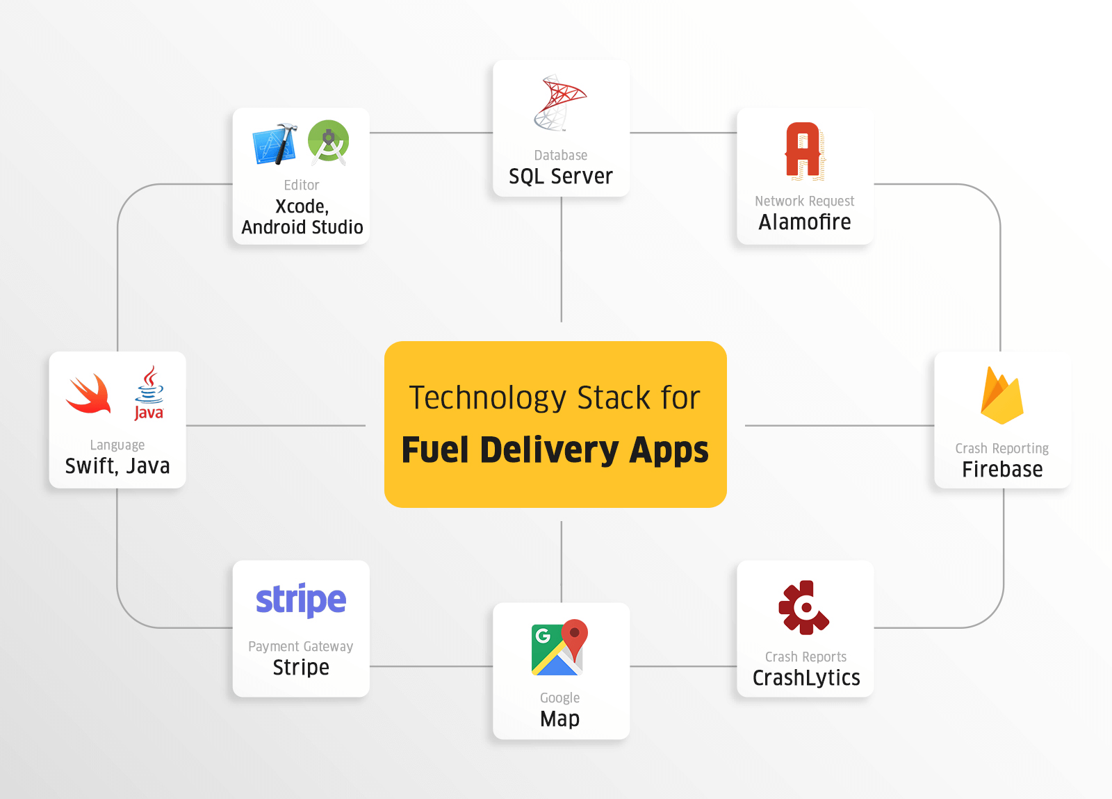 The Technology Stack for Top Best Fuel Delivery App