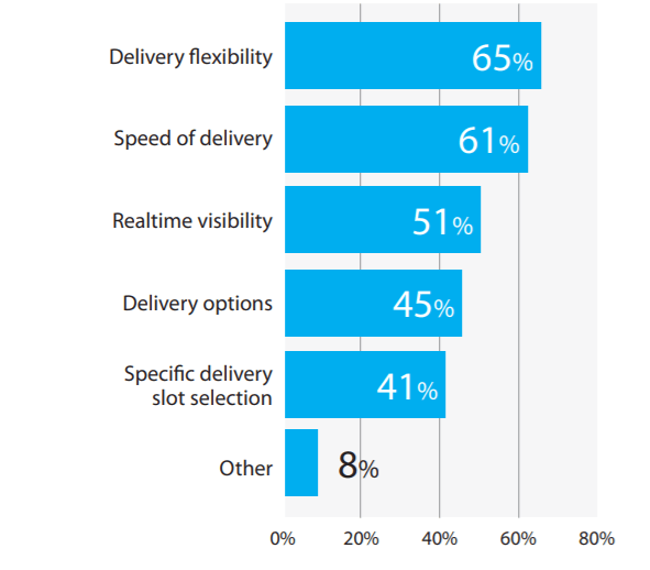 Provide more delivery options