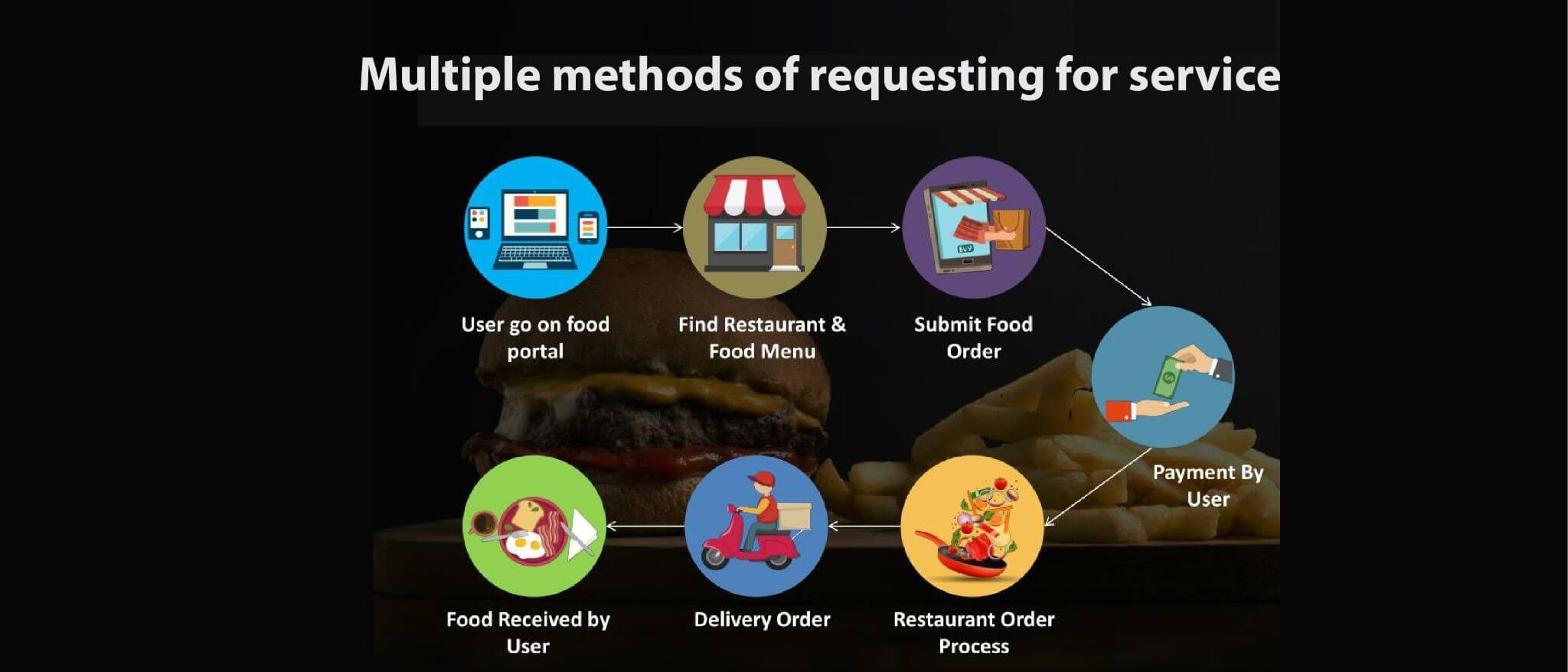 Multiple methods of requesting for service