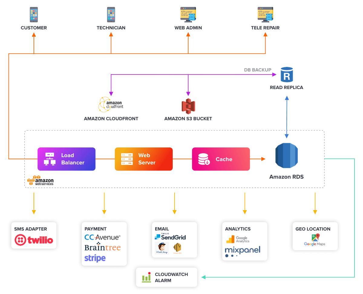 App Development Structure